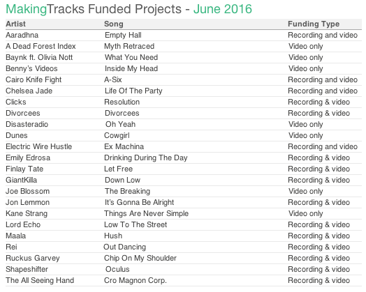making tracks june 2016