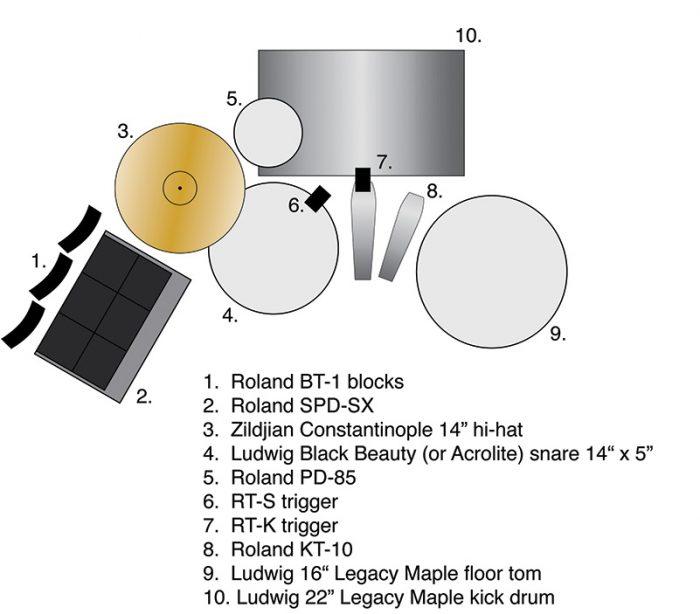 gyko-ben-barter-diagramme